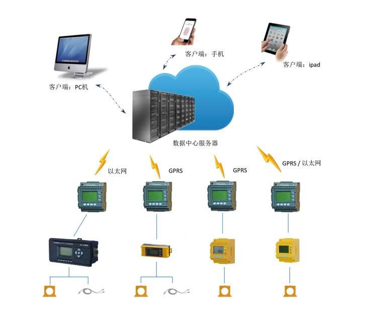 [智慧用电系统]智慧用电管理系统有什么好处